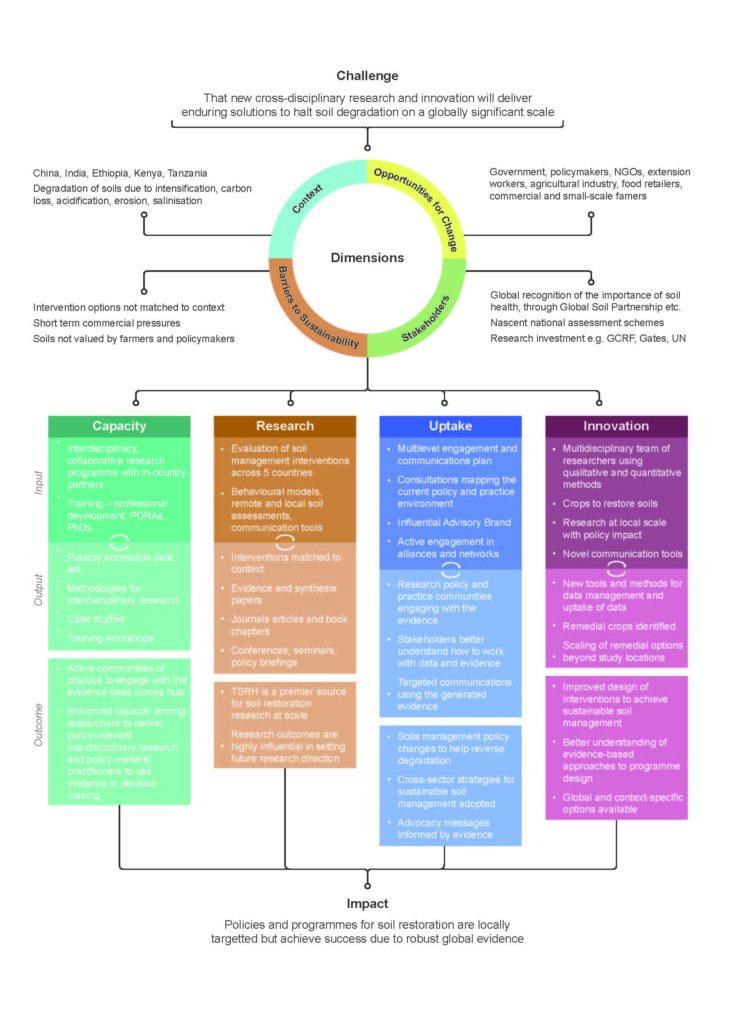 Soil Science diagram