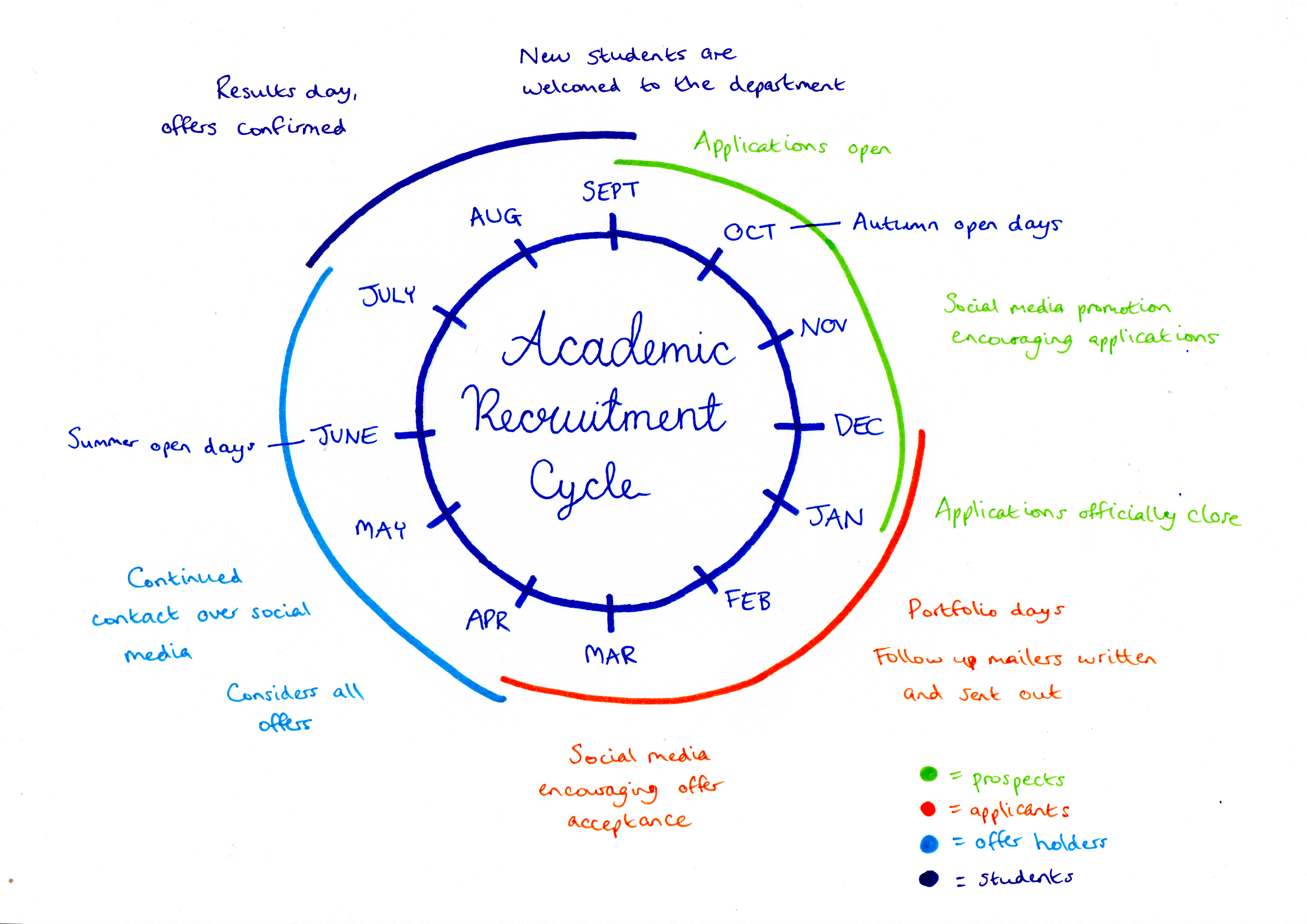 Academic Recruitment cycle diagram