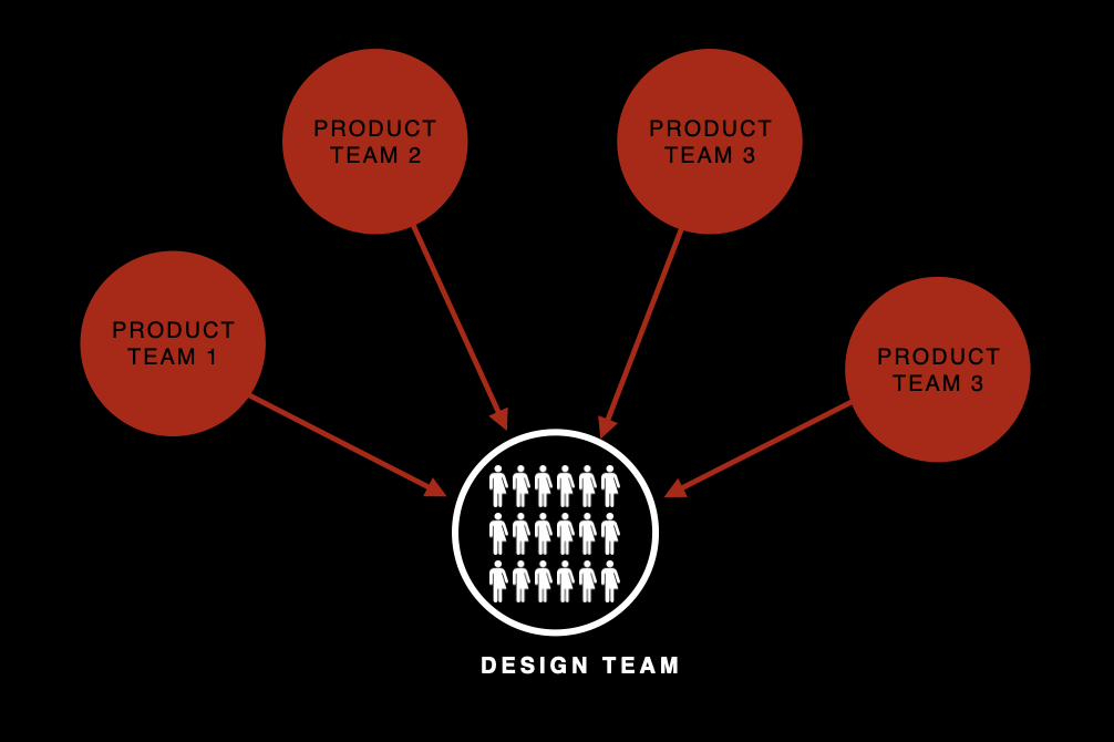Graphic to show how the agency model works